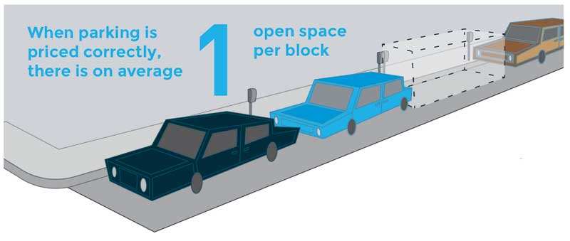 Image for performance parking graphic on spaces